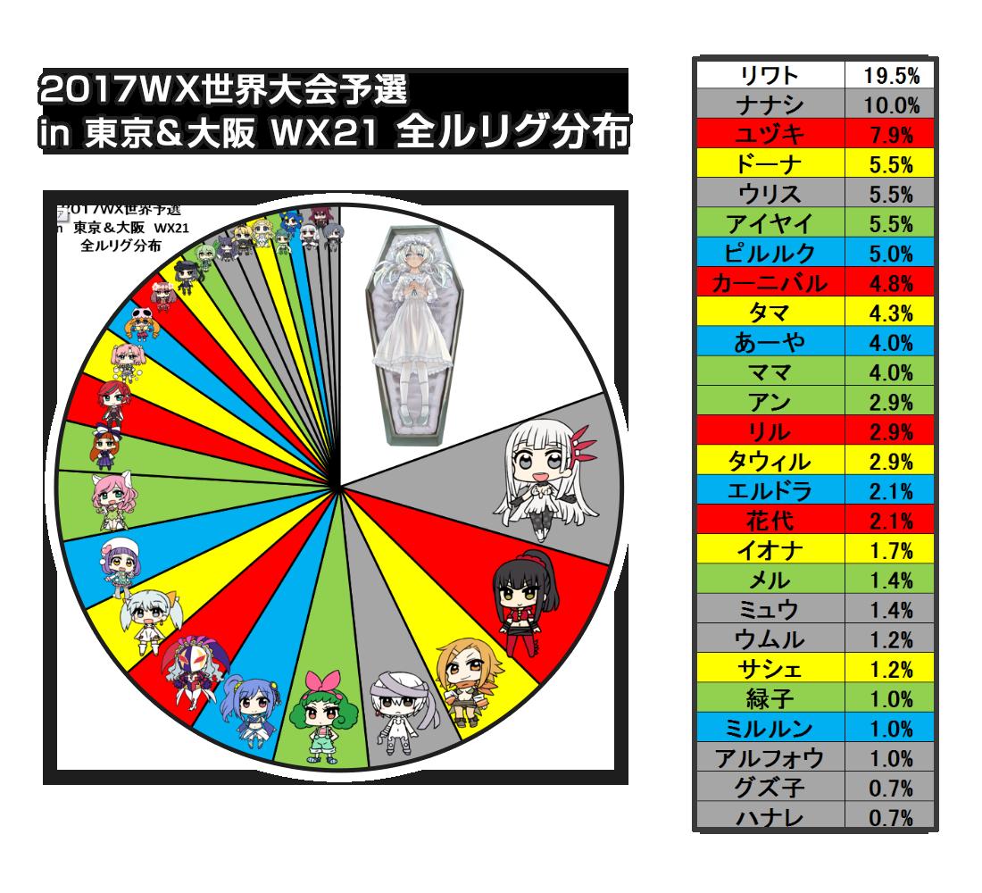 WX世界予選in東京&大阪 ルリグ分布:全ルリグ