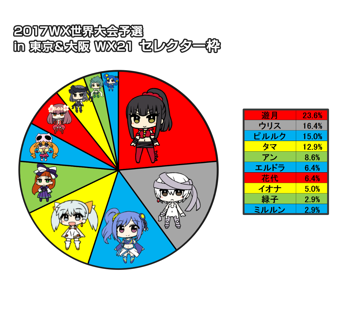 WX世界予選in東京&大阪 ルリグ分布:セレクター枠