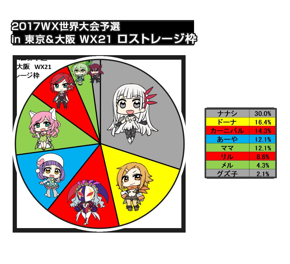WX世界予選in東京&大阪 ルリグ分布:ロストレージ枠
