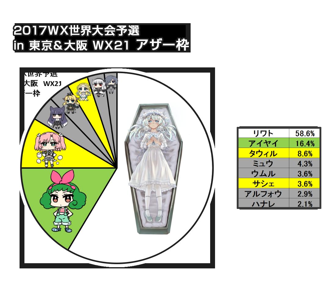 WX世界予選in東京&大阪 ルリグ分布:アザー枠