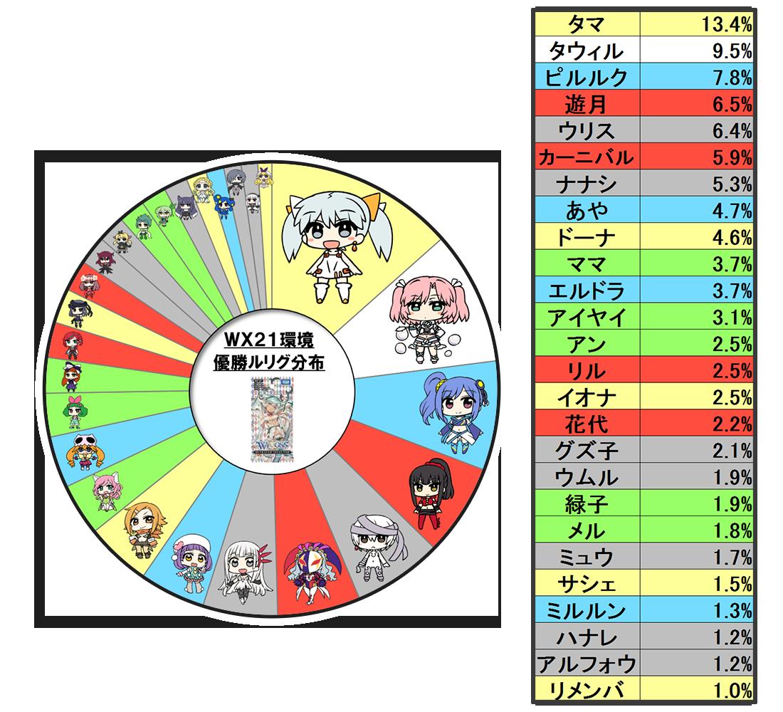WX21環境優勝ルリグ分布