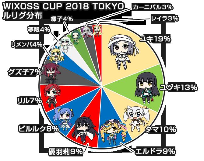 「WIXOSS CUP 2018 東京」大会使用ルリグ分布図